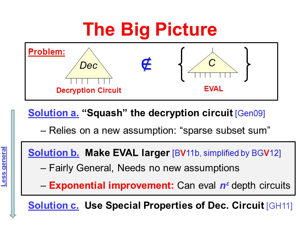 The Big Picture Problem: Dec. Decryption Circuit. C. EVAL. Solution a. Squash the decryption circuit [Gen09]